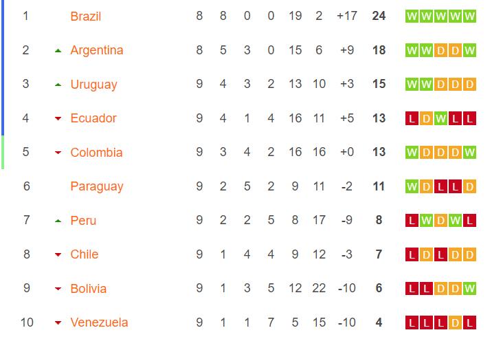 Kualifikasi Amerika Selatan