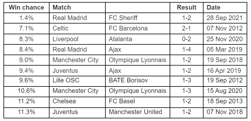 Most surprising wins in the Champions League 2010 - 2021