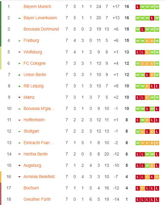 Klasemen Bundesliga